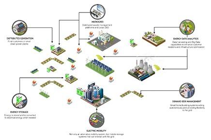 Nuevas soluciones para la gestión de la Smartgrid
