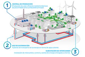 ENGIE España realizará la construcción y explotación de una nueva central y red de calor con biomasa en Pamplona