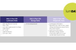 Tridonic combina tres especificaciones de datos DALI esenciales en la nueva etiqueta lumDATA